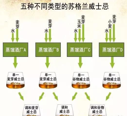 五种不同类型的苏格兰威士忌